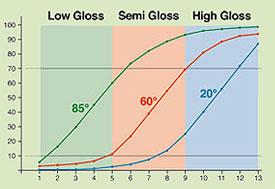 Phương pháp đo độ bóng