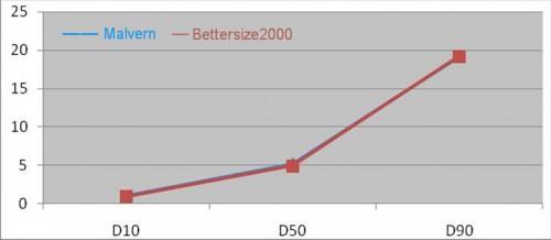 so sánh kết quả kiểm tra mẫu