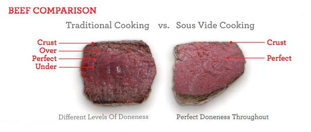 Thịt bò nấu bằng máy Sous Vide Polyscience